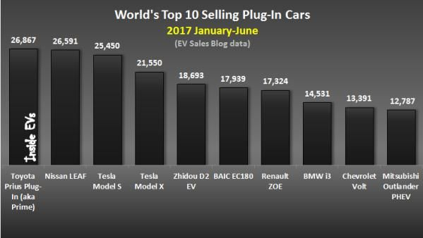 bar chart of Top 10 best-selling plug-in cars in the world