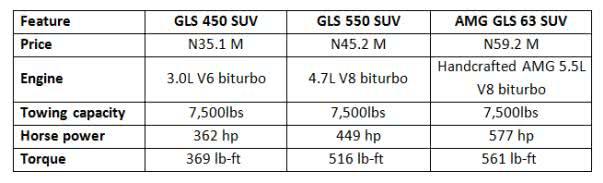 Features of Mercedes GLS 450 SUV, GLS 550 SUV, AMG GLS 63 SUV