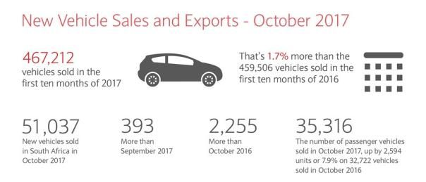 Infographic of statistics of new vehicle sales and exports in October
