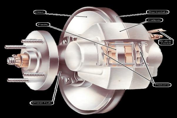 The braking system