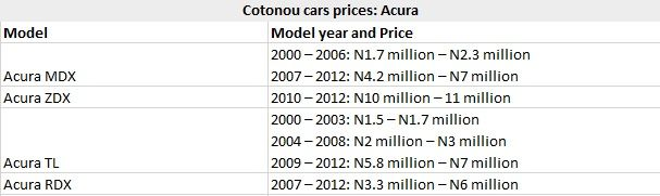 Cotonou Cars Prices: Acura
