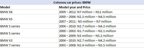 Cotonou cars prices: BMW