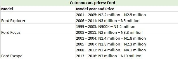 Cotonou Cars Prices: Ford
