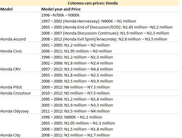 Cotonou cars prices: Honda