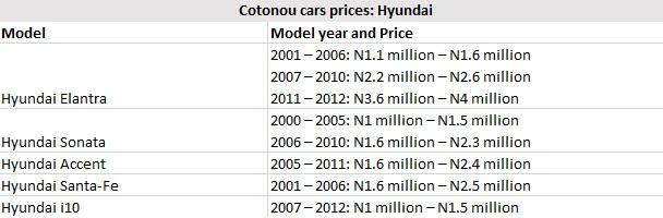 Cotonou Cars Prices: Hyundai