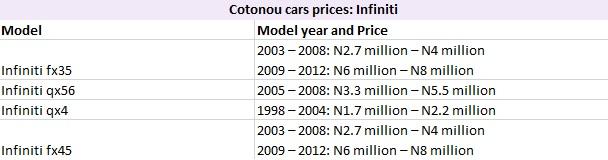 Cotonou Cars Prices: Infiniti