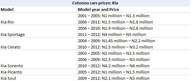 Cotonou Cars Prices: Kia