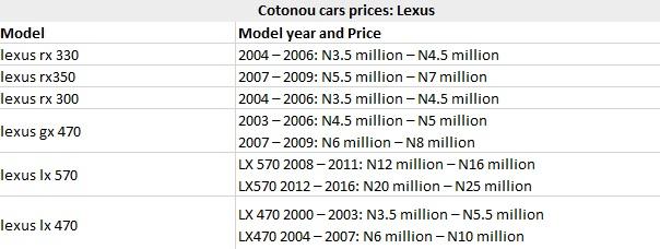 Cotonou Cars Prices: Lexus