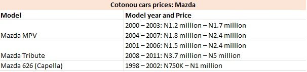 Cotonou Cars Prices: Mazda