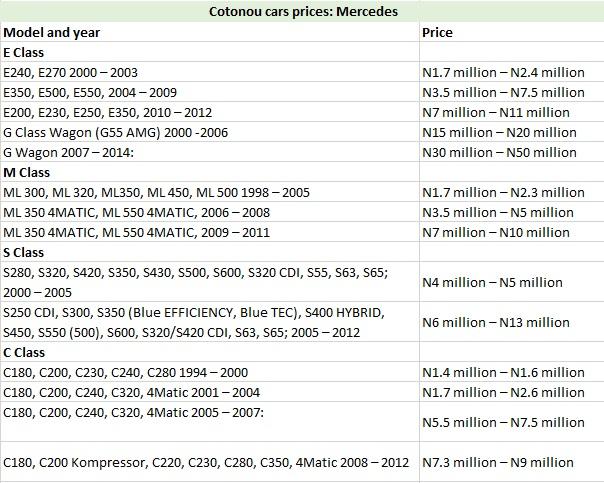 Cotonou cars prices: Mercedes