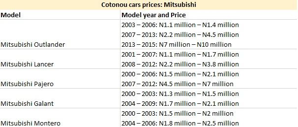 Cotonou Cars Prices: Mitsubishi
