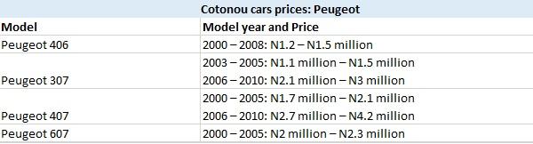Cotonou Cars Prices: Peugeot