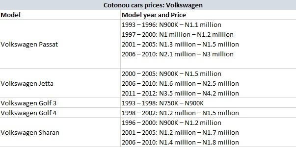 Cotonou Cars Prices: Volkswagen