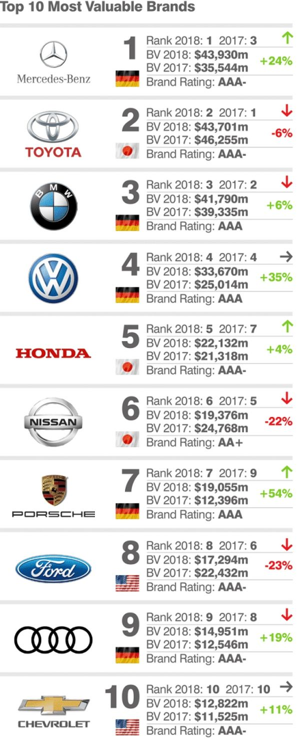 top 10 most valuable car brands 2018