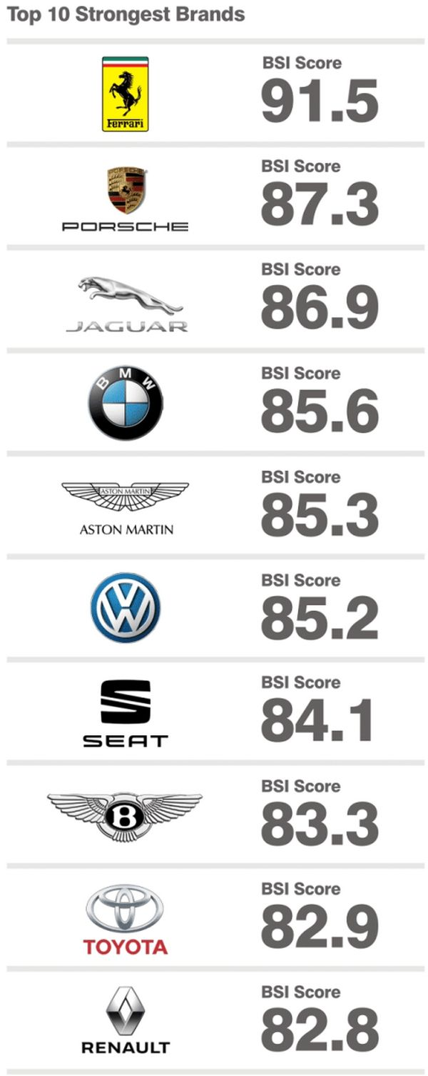 top 10 strongest car brands