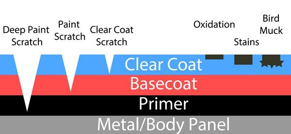 car paint layers