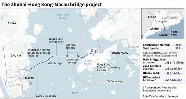 The Zhuhai-Hong Kong-Macau bridge project