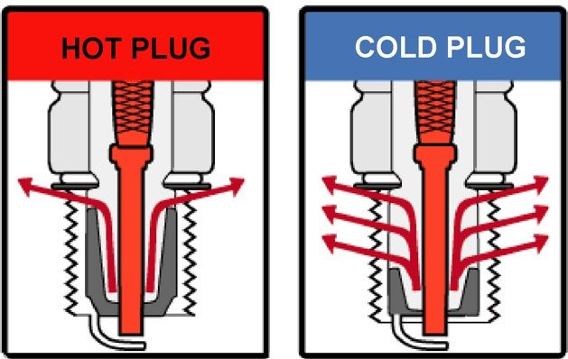a cold and a hot spark plug