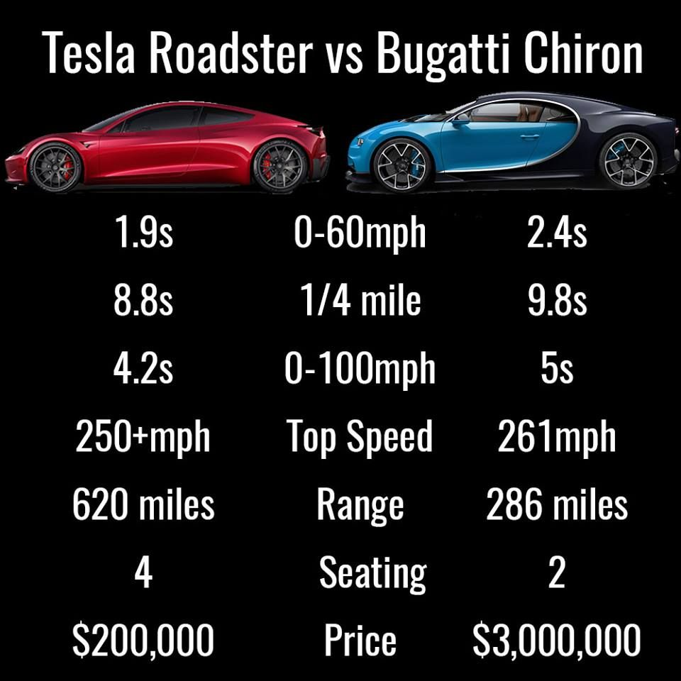 Tesla Roadster's and Bugatti Chiron's specs