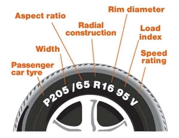 What do those numbers and letters on the tire's sidewall mean? Check out!