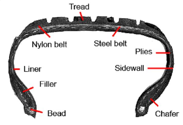 image-of-a-Bridgestone-tire-cross-section-diagram