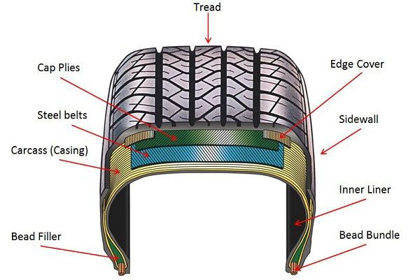 image-of-a-Radial-tyre-construction-diagram