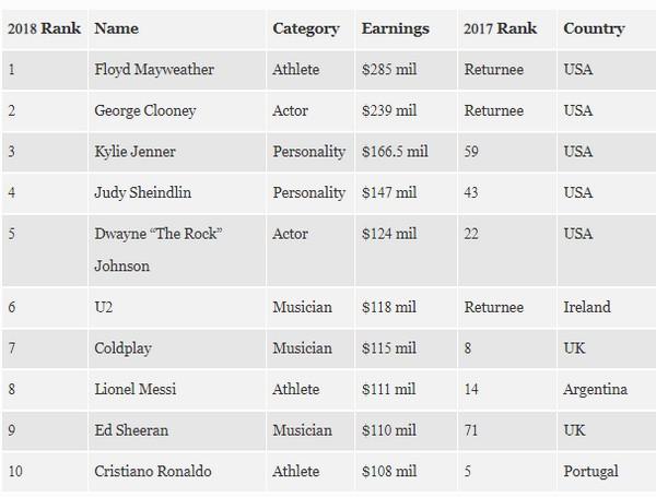 Messi-vs-Ronaldo-rank-Forbes