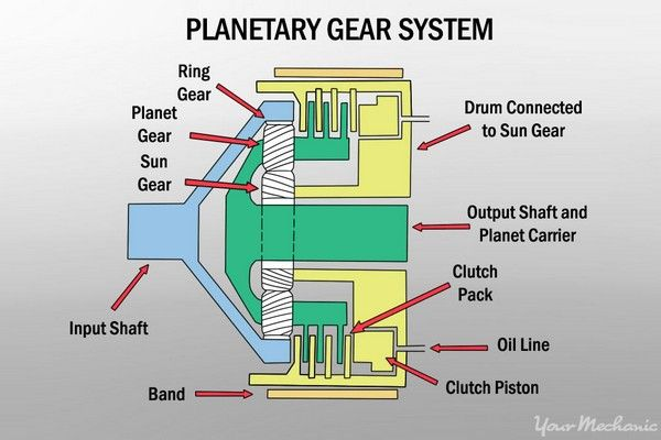 planetary-gear-system