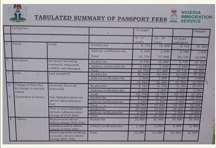 The-summary-of-passport-fee-in-Nigeria