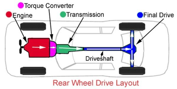 Types Of Gearbox What Advantage Each One Has Naijauto Com