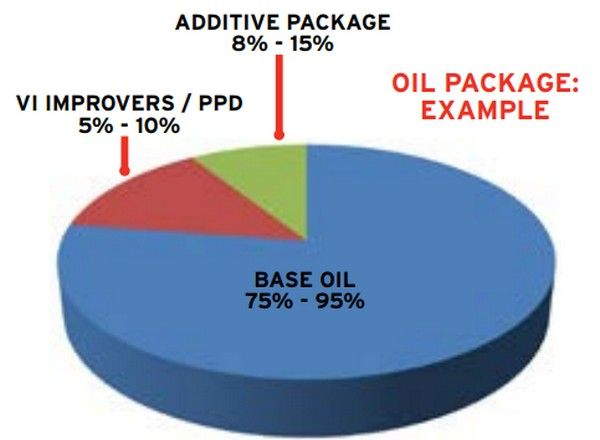 oil-component-pie-chart