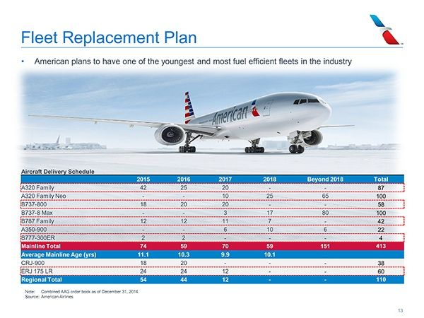 A-table-showing-American-airlines-fleet-renewal-program