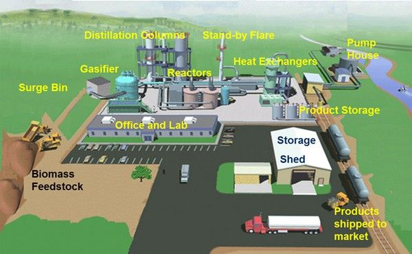 biofuel-plant-by-NNPC-in-Ondo