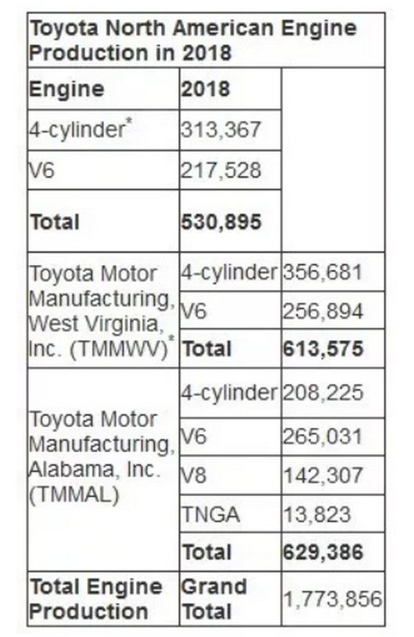 Toyota-engine-production-in-North-America