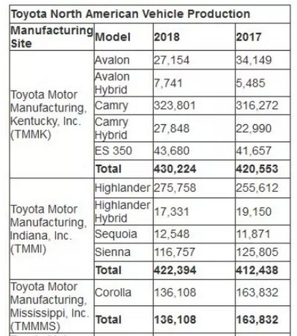 Toyota-car-production-in-North-America