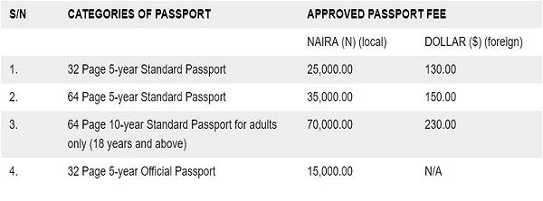 New-Nigerian-International-Passport-prices-by-categories