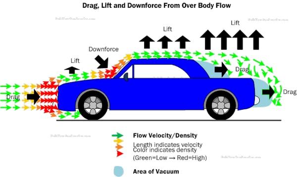 A-diagram-display-of-aerodynamics-on-a-car