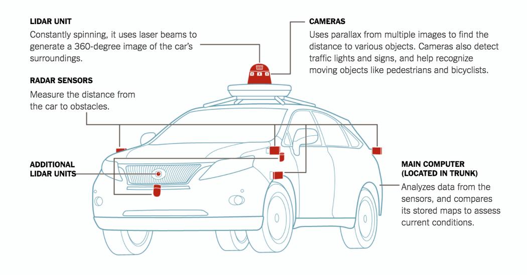 self-driving-car-illustration