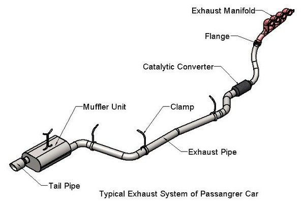 car-exhaust-system