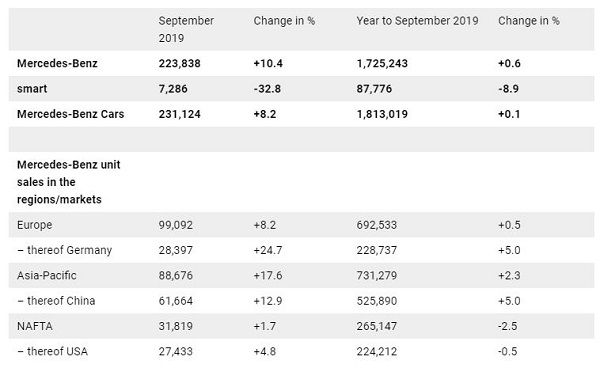 image-of-overview-of-Mercedes-sales-in=September-2019