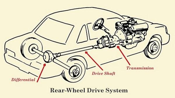 Rear-wheel-drive-system