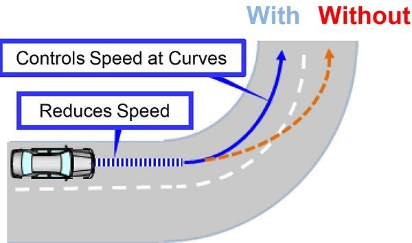 image-of-new-toyota-acceleration-suppression-function-road-explanation