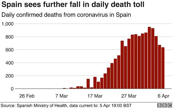 Corona-virus-case-chart-for-Spain