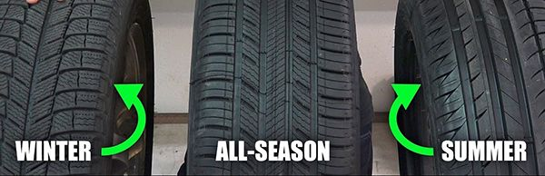 Winter-tyres-summer-tyres-and-all-season-tyres