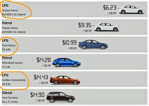 comparison-of-lpg-cars-to-Petrol-and-Diesel-cars