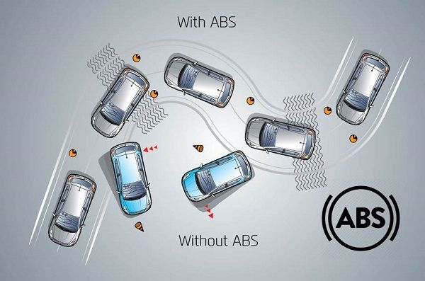 demo-of-abs-system