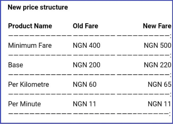 Old-Uber-Charges-vs-new-charges-in-Nigeria