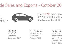 Car sales continue to go up in South Africa