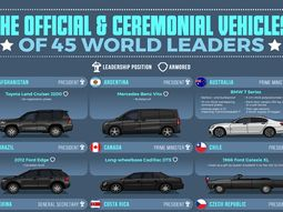 [Demographics] Official state cars of the top 45 world leaders