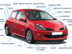 Detailed explanation of Car Parts names & their functions